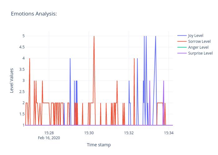 Emotions Analysis:   line chart made by Ravikiran0606   plotly