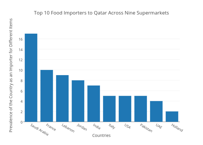 Top 10 Food Importers to Qatar Across Nine Supermarkets