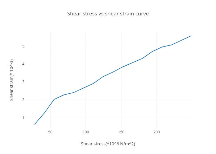 Shear stress vs shear strain curve | line chart made by
