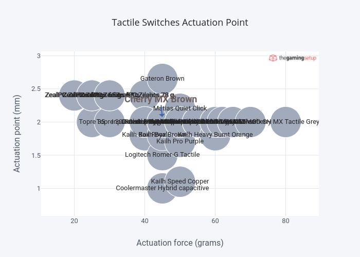 Tactile Switches Actuation Point |  made by Raymond.sam | plotly