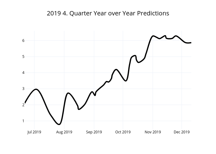 2019 4. Quarter Year over Year Predictions | line chart made by Raynora | plotly