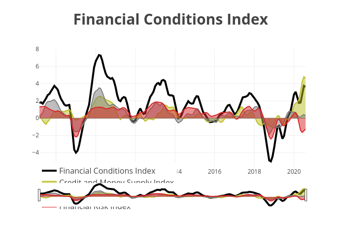 Financial Conditions Index  | line chart made by Raynora | plotly
