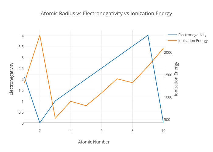 Electronegativity and ionization energy ace energy radius vs electronegativity vs ionization energy ter chart urtaz Images