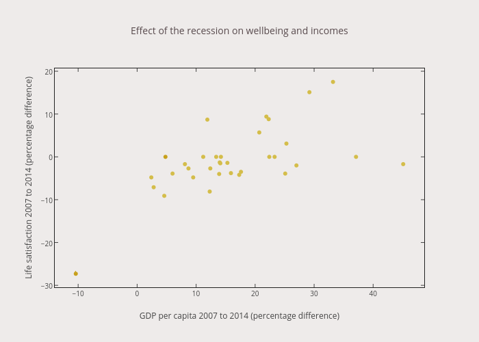 Effect of the recession on wellbeing and incomes