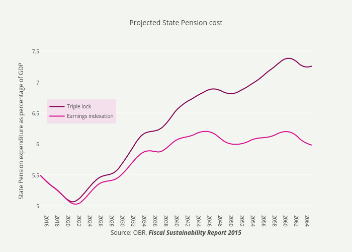 Projected State Pension cost