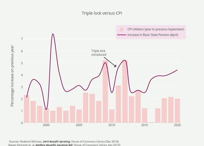 Triple lock versus CPI