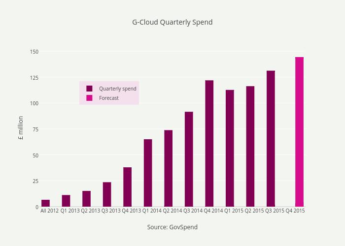 G-Cloud Quarterly Spend