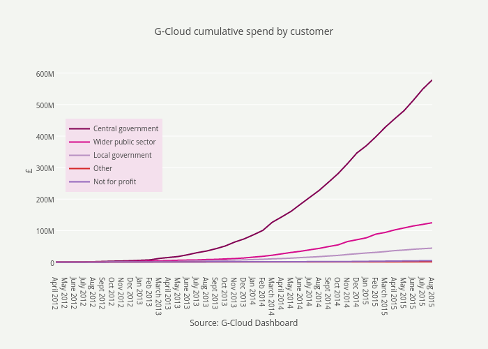 G-Cloud cumulative spend by customer