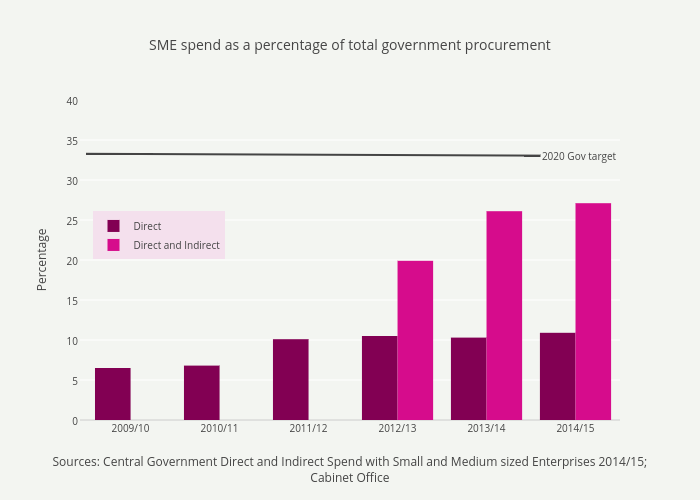 SME spend as a percentage of total government procurement