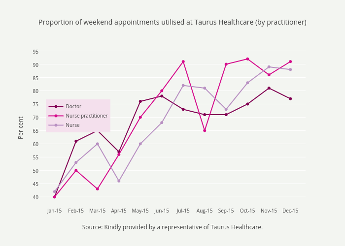 Proportion of weekend appointments utilised at taurus healthcare by proportion of weekend appointments utilised at taurus healthcare by practitioner scatter chart made by reformthinktank ccuart Choice Image