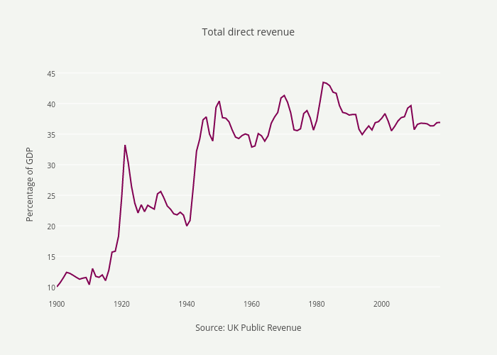 Total direct revenue