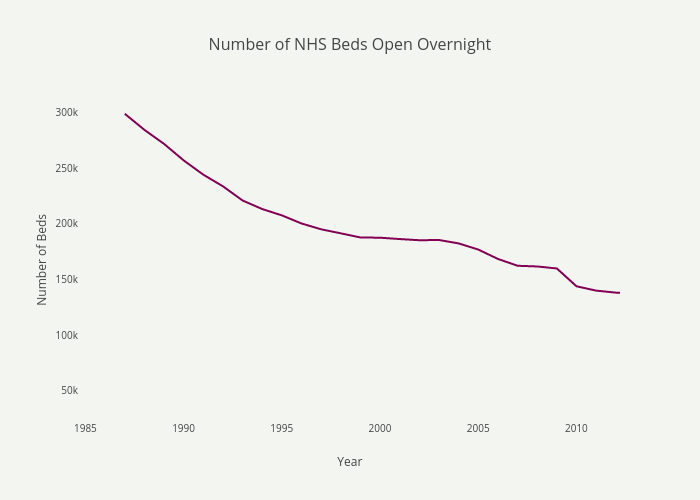 Number of NHS Beds Open Overnight