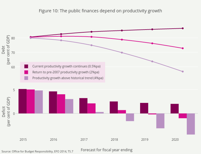 Figure 10:The public finances depend on productivity growth