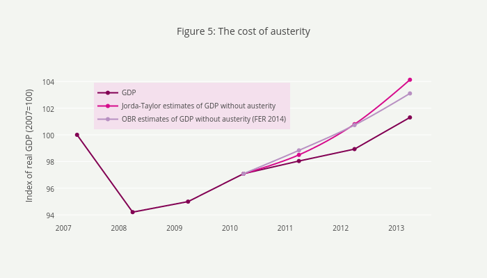 Figure 5: The cost of austerity