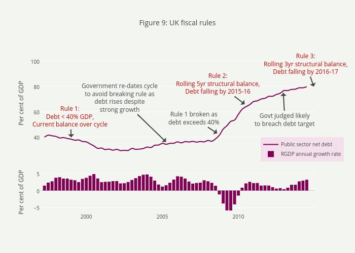 Figure 9:UK fiscal rules