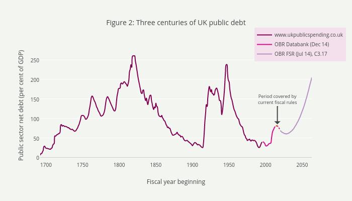 Figure 2: Three centuries of UK public debt