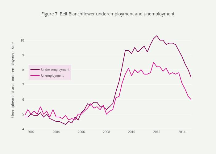 Figure 7: Bell-Blanchflower underemployment and unemployment