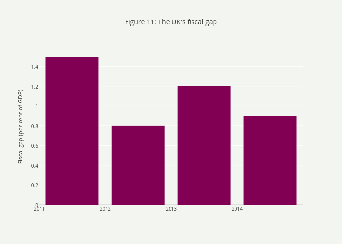 Figure 11: The UK's fiscal gap