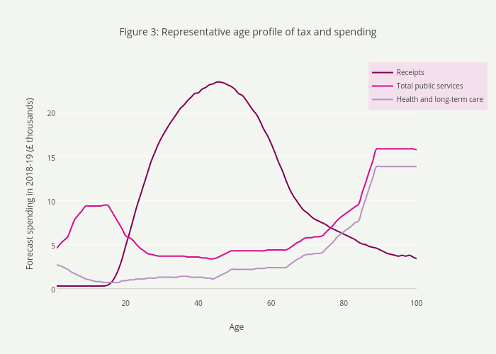 Figure 3: Representative age profile of tax and spending