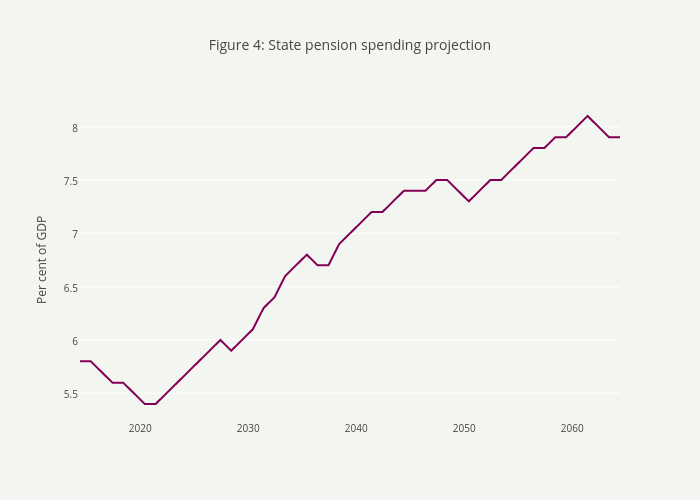 Figure 4: State pension spending projection