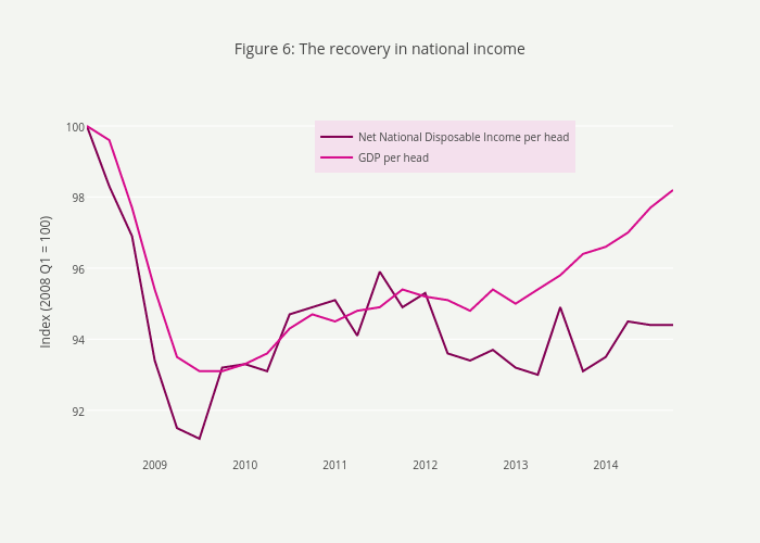 Figure 6: The recovery in national income