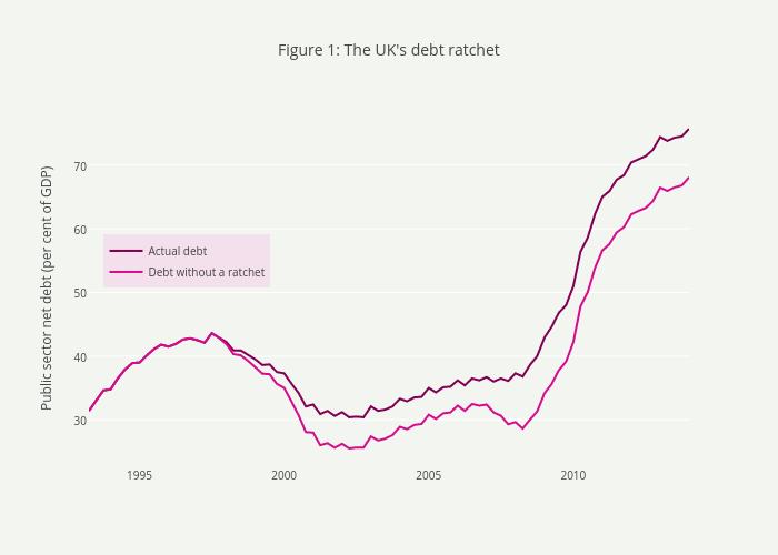 The UK's debt ratchet