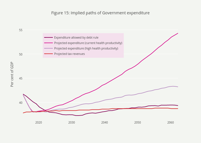 Figure 15: Implied paths of Government expenditure