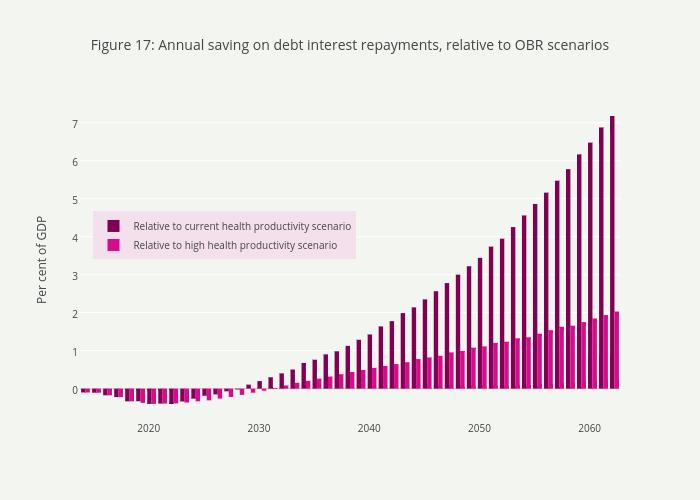 Figure 17:Annual saving on debt interest repayments, relative to OBR scenarios