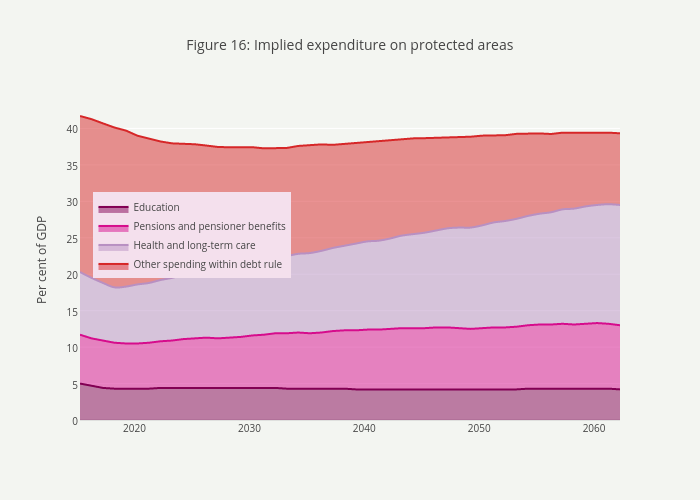 Figure 16: Implied expenditure on protected areas