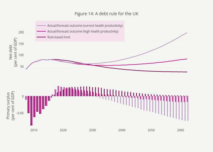 Figure 14: A debt rule for the UK
