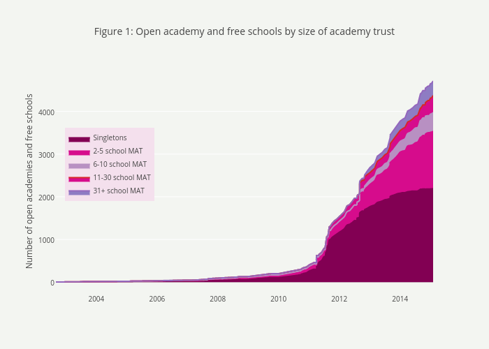 Figure 1: Open academy and free schools by size of academy trust