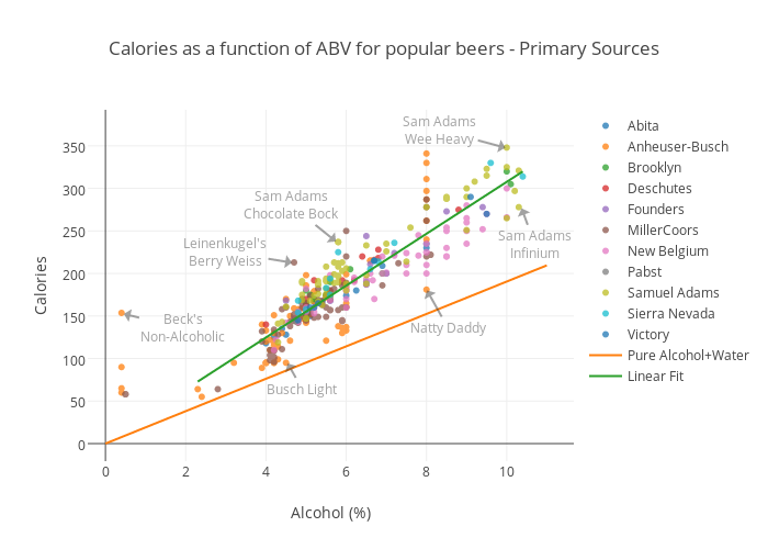 Calories as a function of ABV for popular beers - Primary Sources | scatter chart made by Render | plotly