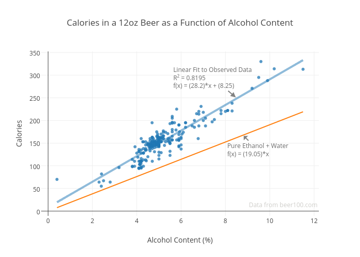 Calories in a 12oz Beer as a Function of Alcohol Content | scatter chart made by Render | plotly