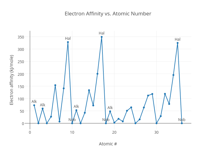electron affinity group 13 Electron affinity group 13 essay energy and electron affinity ionization energy is removing an electron electron affinity is adding an electron ionization energy • energy required to remove an electron from a ground state atom ionization energy of noble gases • noble gases have full orbitals, so it is difficult to remove an electron from.