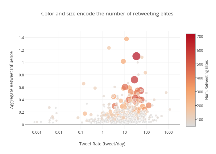 Color and size encode the number of retweeting elites.   scatter chart made by Reza.motamedi   plotly