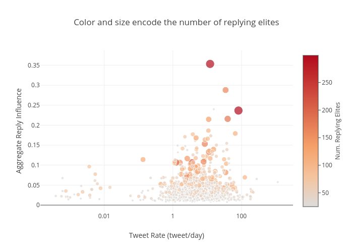 Color and size encode the number of replying elites   scatter chart made by Reza.motamedi   plotly