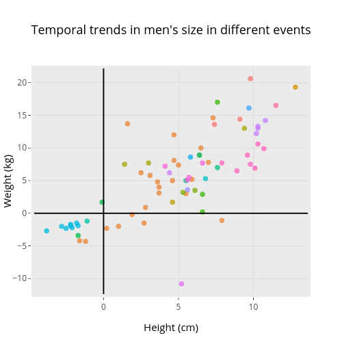 Temporal trends in men's size in different events   scatter chart made by Rgriff23   plotly