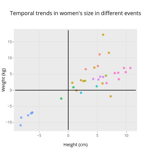 Temporal trends in women's size in different events | scatter chart made by Rgriff23 | plotly