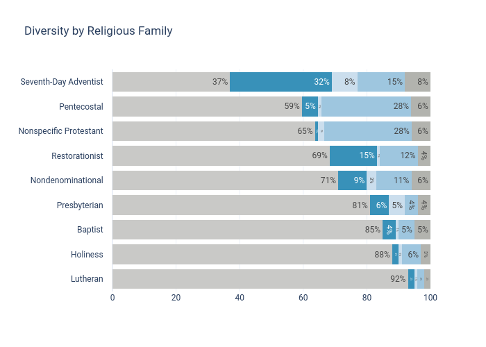 Diversity by Religious Family