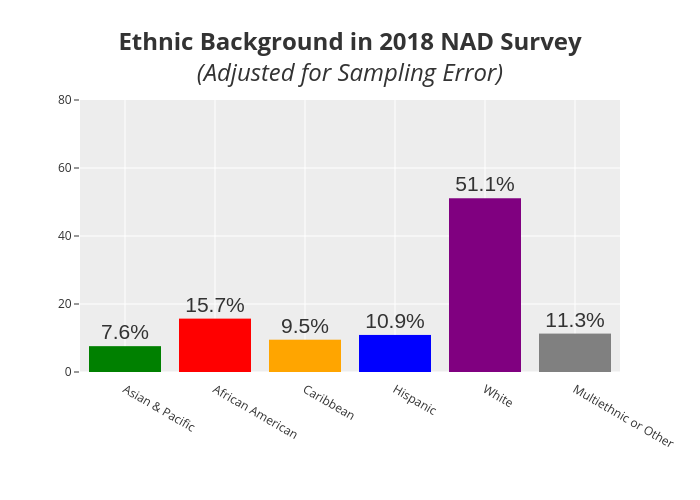Ethnic Background in 2018 NAD Survey(Adjusted for Sampling Error)   bar chart made by Rharrell.southern   plotly