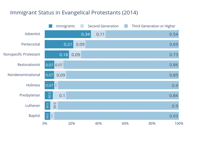 Immigrant Status in Evangelical Protestants (2014) | stacked bar chart made by Rharrell.southern | plotly