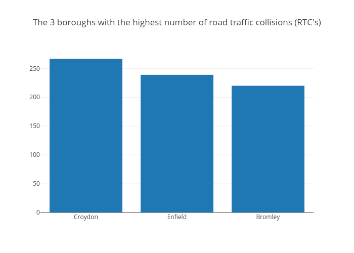 The 3 boroughs with the highest number of road traffic collisions (RTC's) | filled bar chart made by Riannanewman | plotly