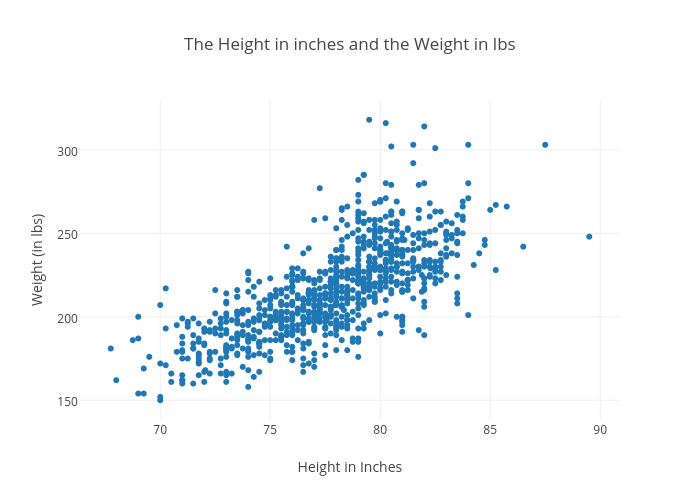 The Height In Inches And The Weight In Lbs Scatter Chart Made By