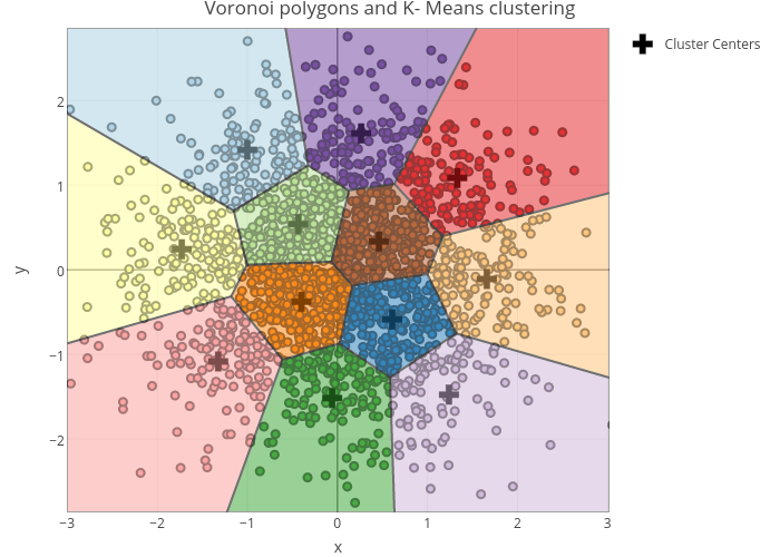 Voronoi polygons and K- Means clustering   scatter chart made by Riddhiman   plotly