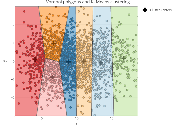 Voronoi polygons and K- Means clustering | scatter chart made by Riddhiman | plotly