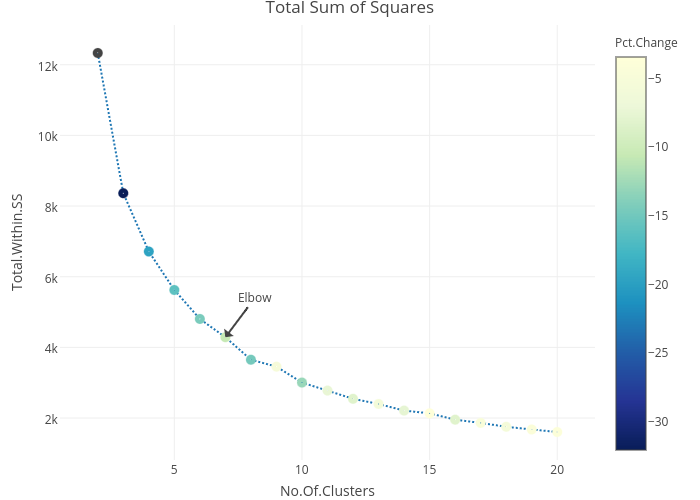 Total Sum of Squares |  made by Riddhiman | plotly