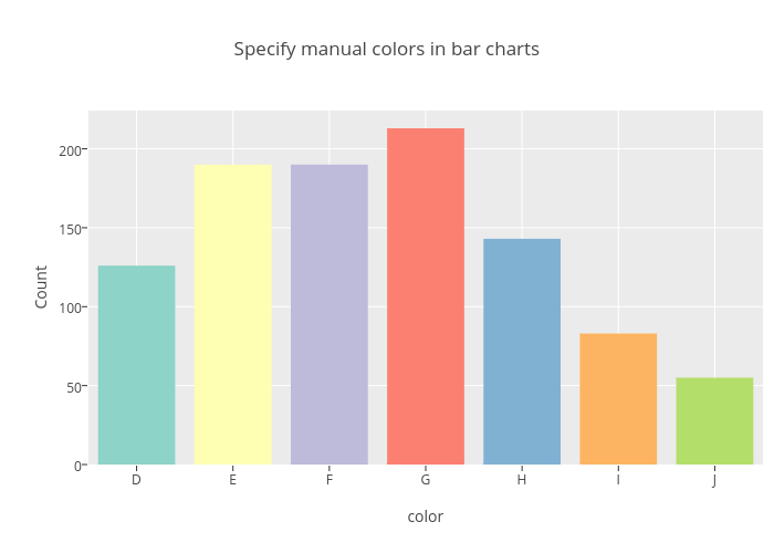 Specify Manual Colors In Bar Charts Bar Chart Made By Riddhiman