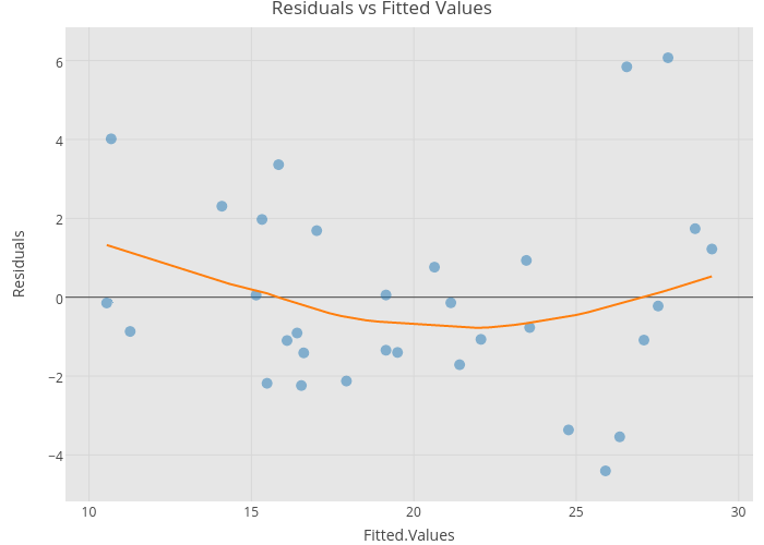 Residuals vs Fitted Values | scatter chart made by Riddhiman | plotly
