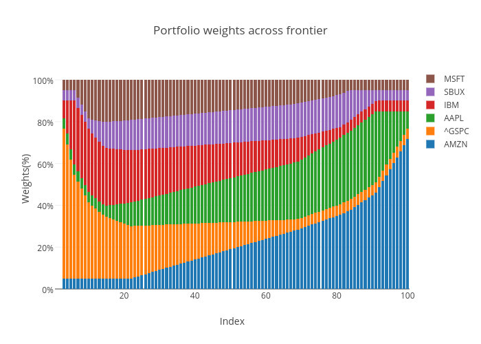 Portfolio weights across frontier | stacked bar chart made by Riddhiman | plotly