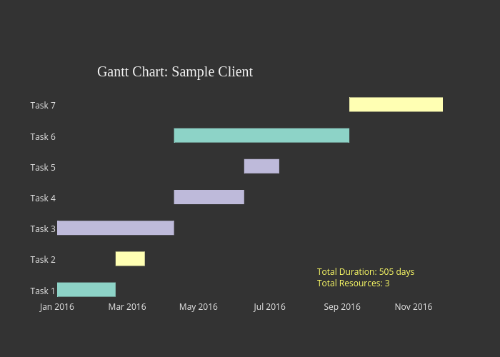 scatter chart made by Riddhiman | plotly